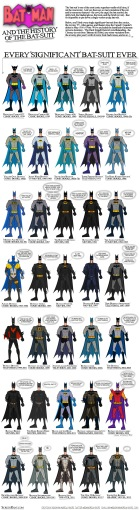 Variations on the Bat-suit
